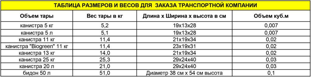 Таблица размеров и весов